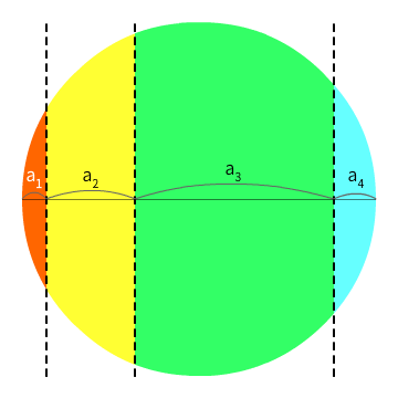 n = 4인 경우의 예시